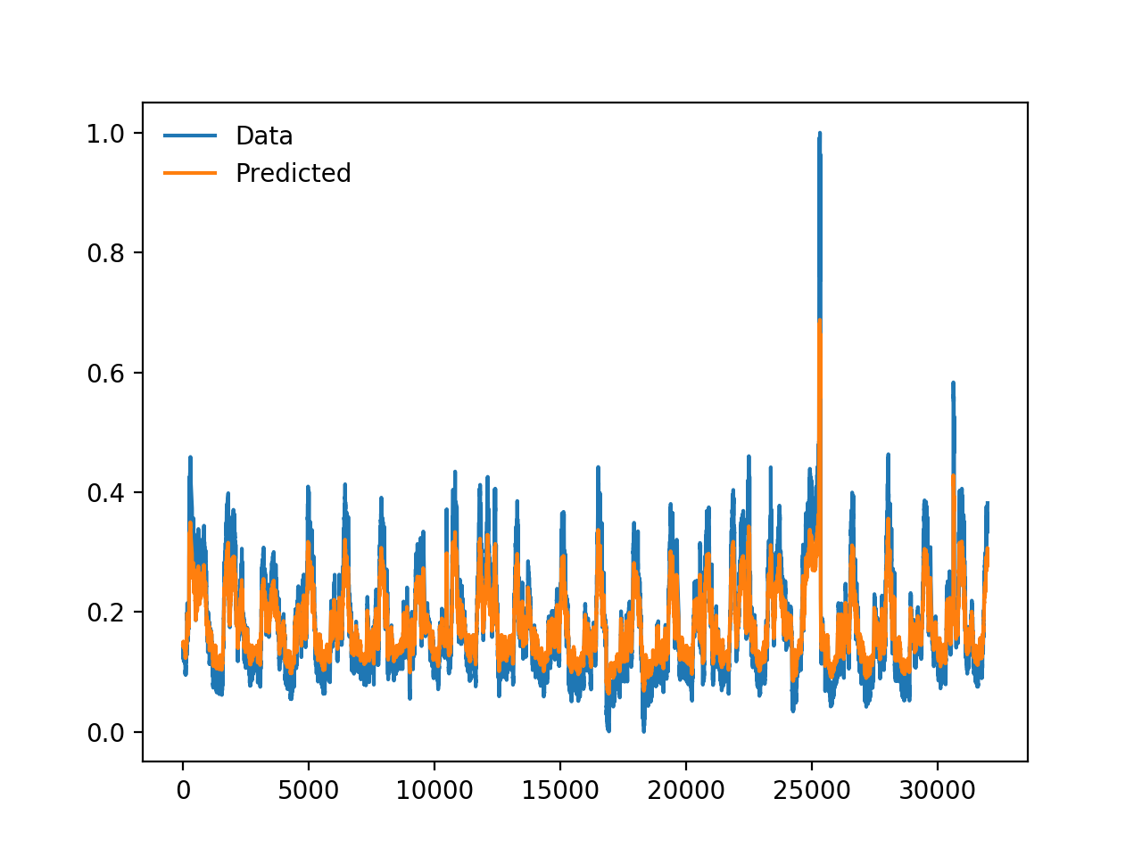 time_series_LSTM